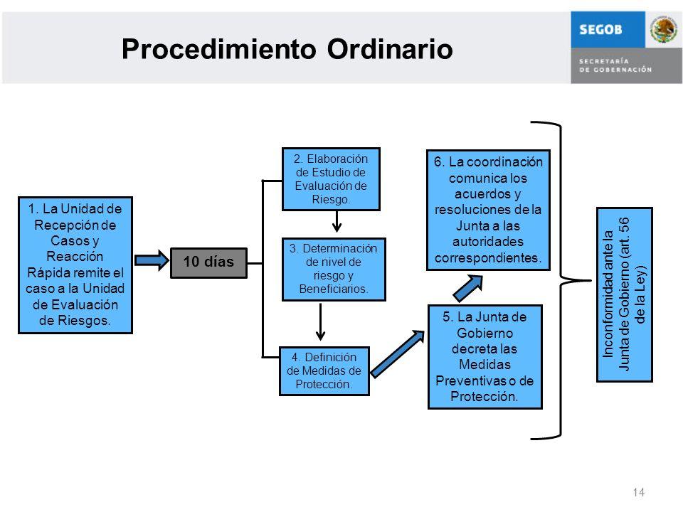 Procedimiento Ordinario
