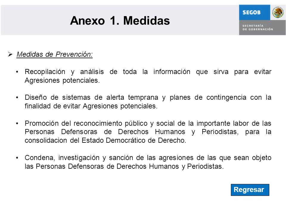 Anexo 1. Medidas Medidas de Prevención: