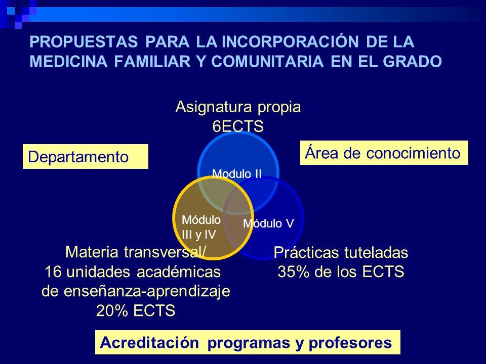 Acreditación programas y profesores