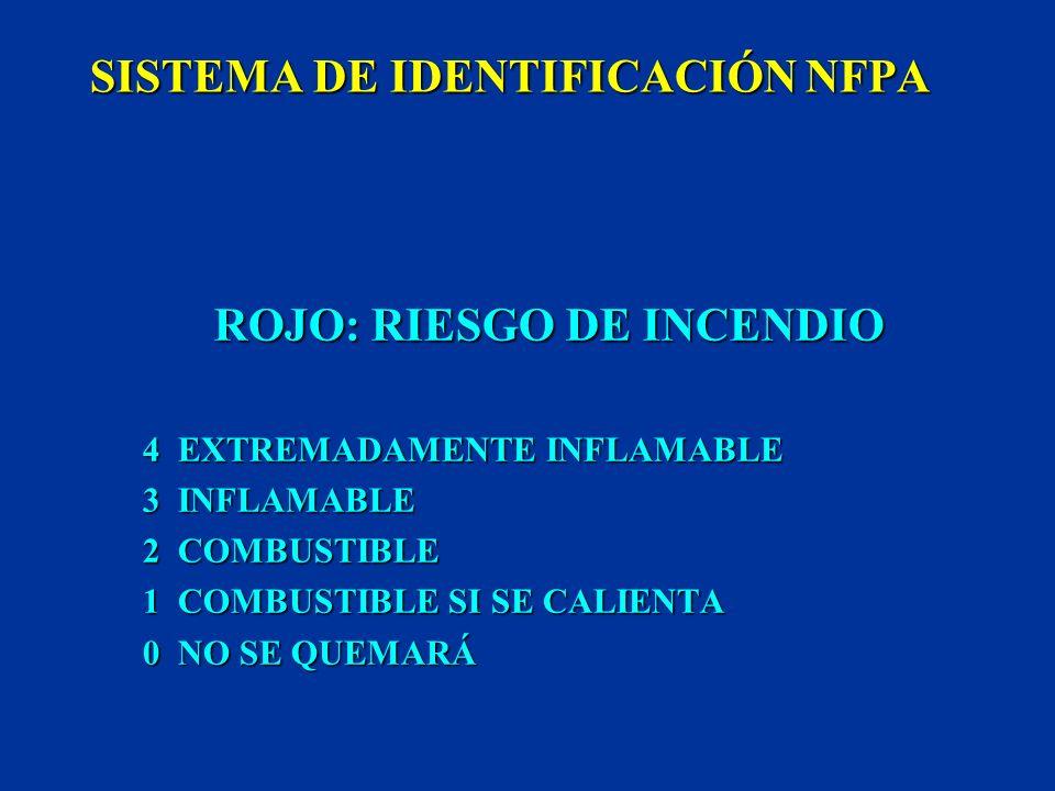 SISTEMA DE IDENTIFICACIÓN NFPA