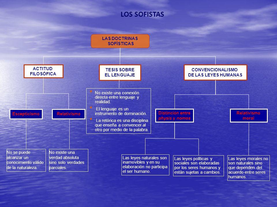 LOS SOFISTAS 36 LAS DOCTRINAS SOFÍSTICAS ACTITUD FILOSÓFICA