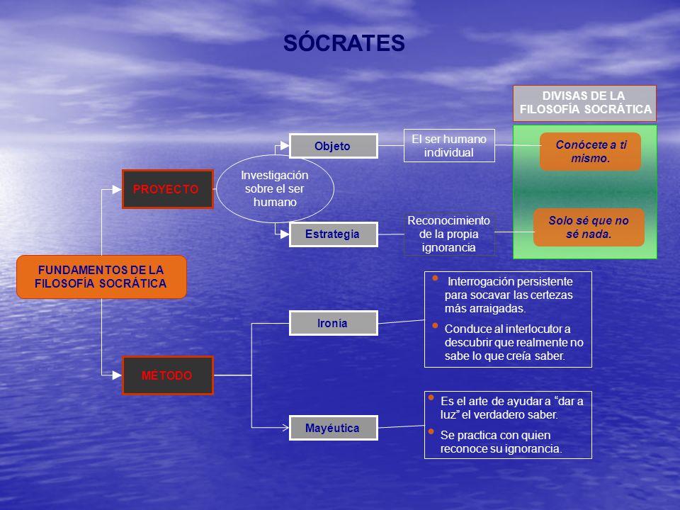 SÓCRATES DIVISAS DE LA FILOSOFÍA SOCRÁTICA El ser humano individual