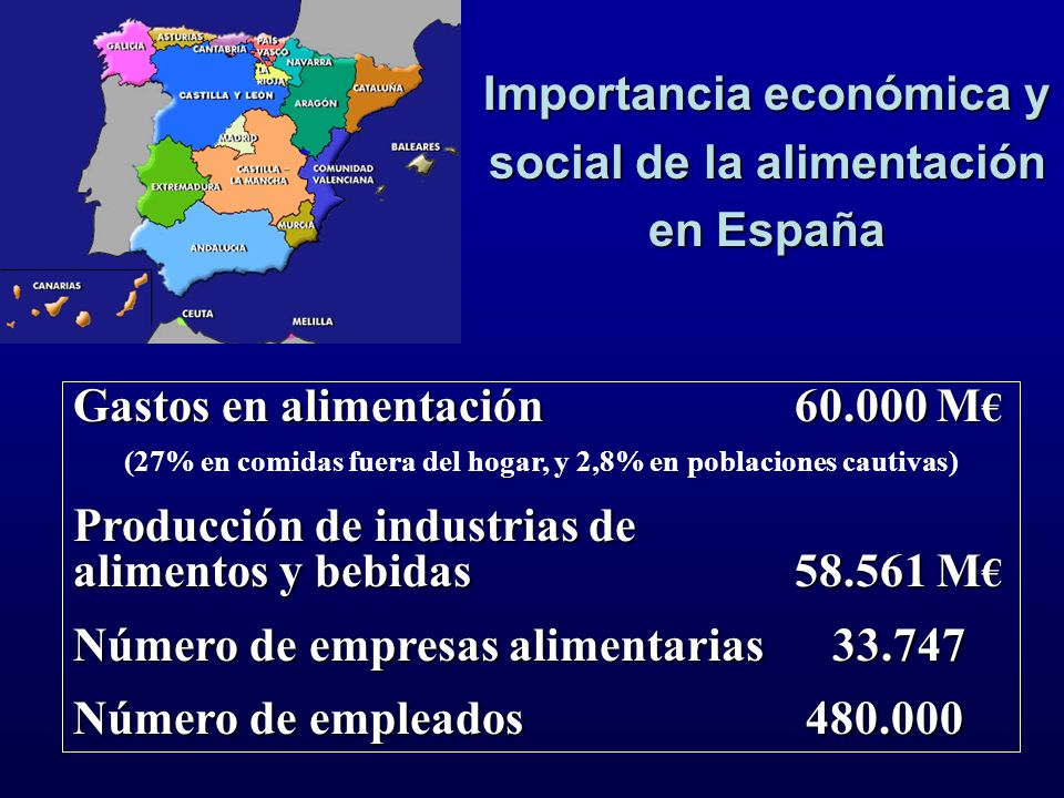 Importancia económica y social de la alimentación en España