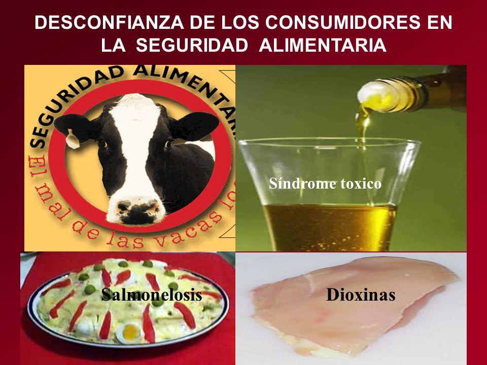 DESCONFIANZA DE LOS CONSUMIDORES EN LA SEGURIDAD ALIMENTARIA