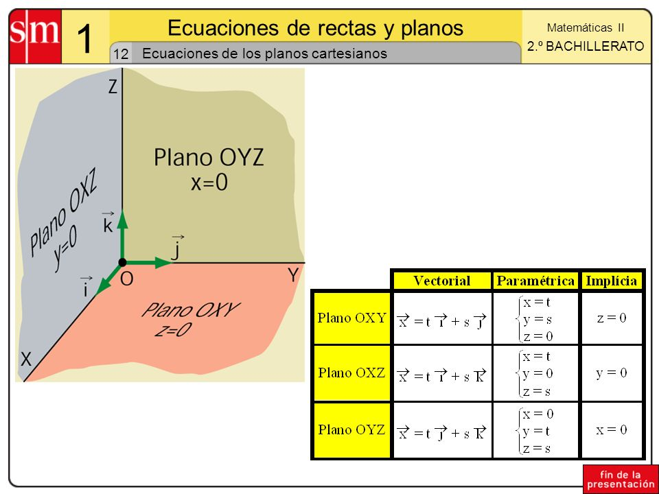 Ecuaciones de los planos cartesianos