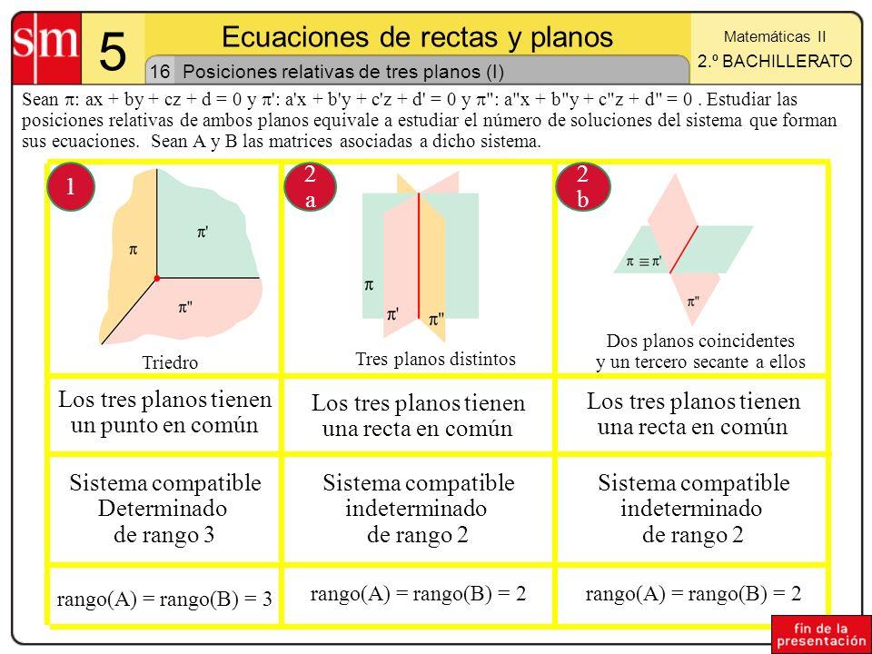 Posiciones relativas de tres planos (I)