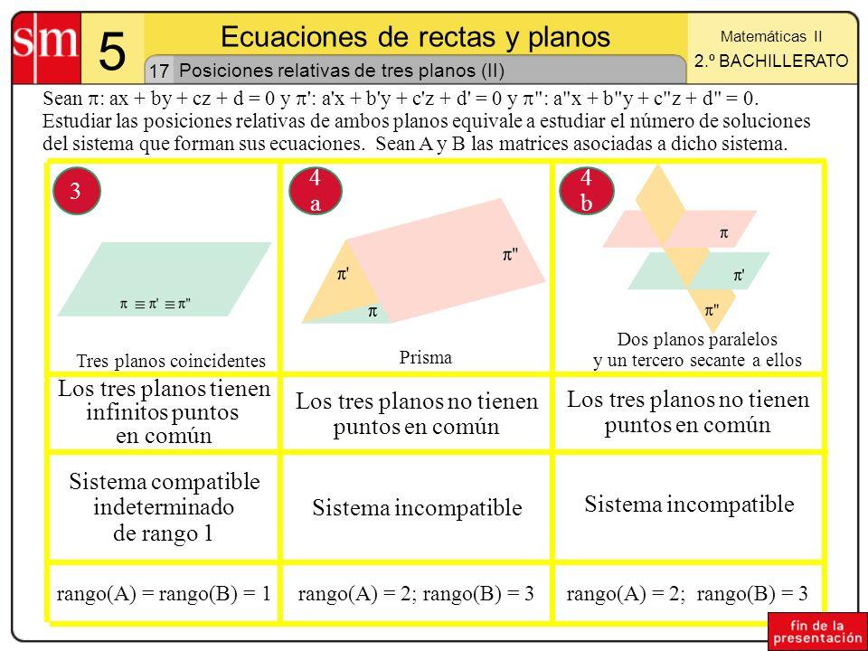Posiciones relativas de tres planos (II)
