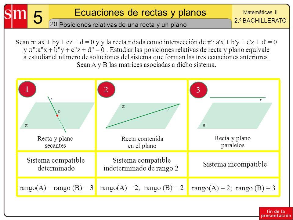 Posiciones relativas de una recta y un plano