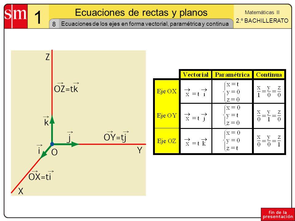 Ecuaciones de los ejes en forma vectorial, paramétrica y continua