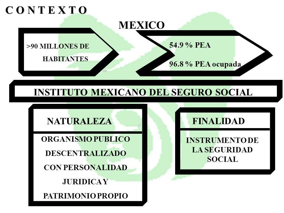 C O N T E X T O MEXICO INSTITUTO MEXICANO DEL SEGURO SOCIAL NATURALEZA