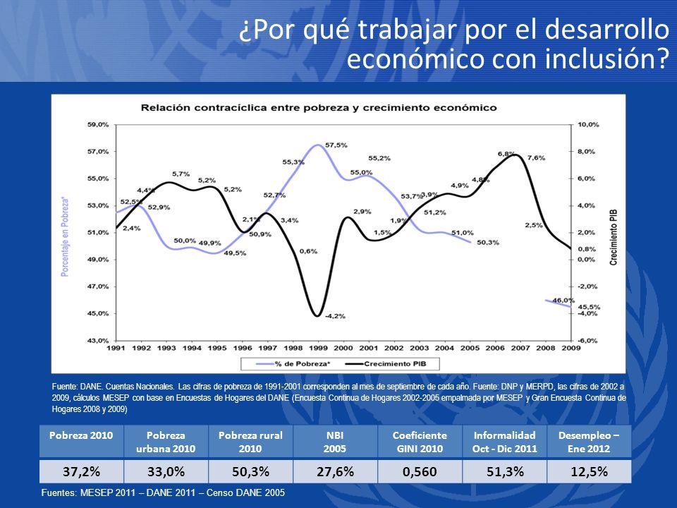 ¿Por qué trabajar por el desarrollo económico con inclusión