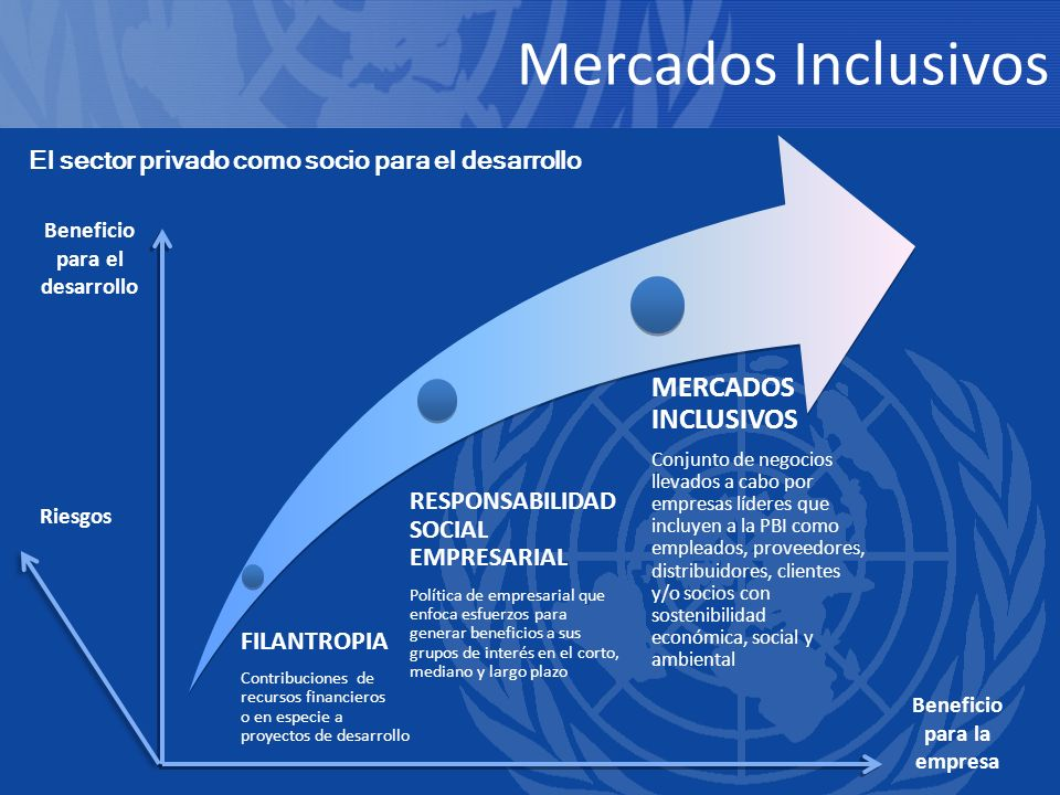 Beneficio para el desarrollo Beneficio para la empresa