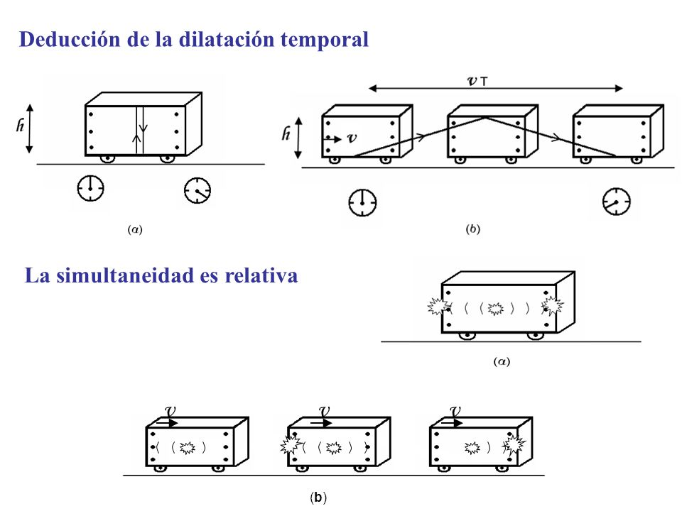 Deducción de la dilatación temporal
