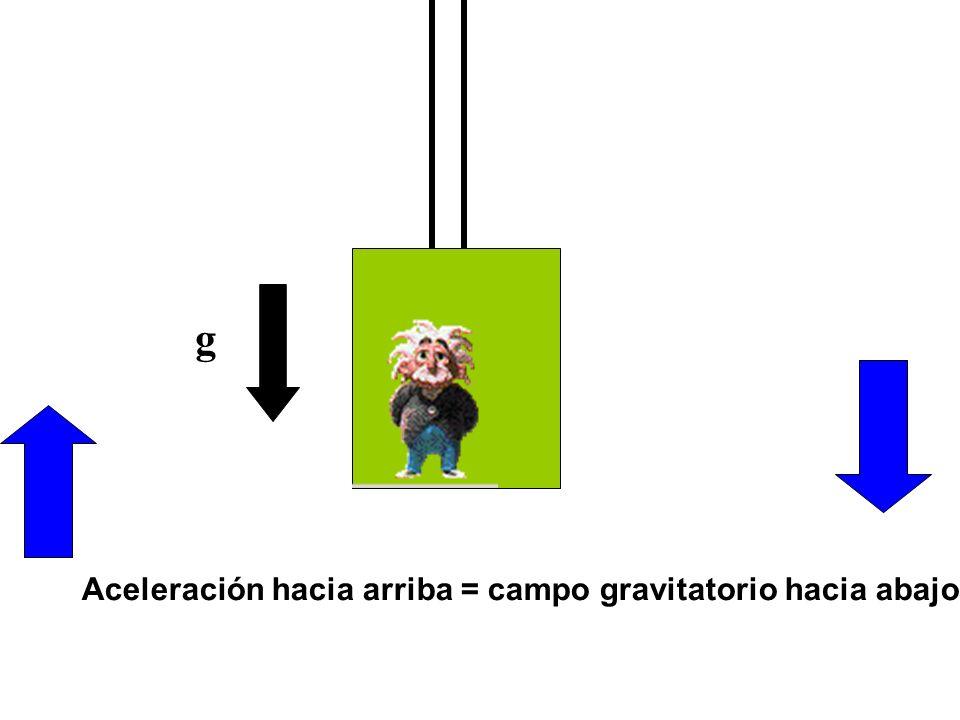 g Aceleración hacia arriba = campo gravitatorio hacia abajo