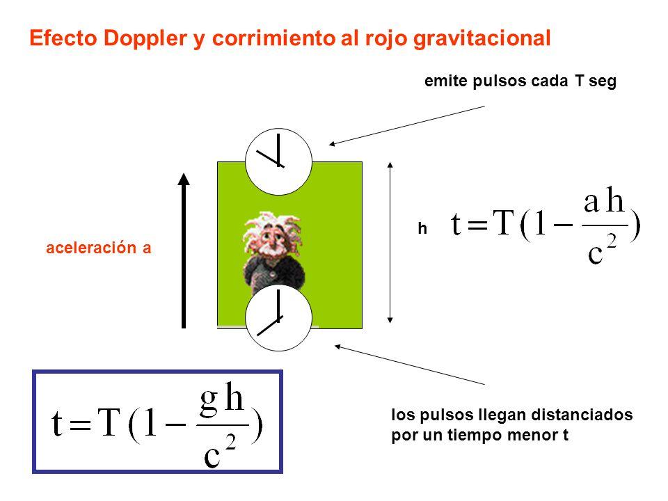 Efecto Doppler y corrimiento al rojo gravitacional