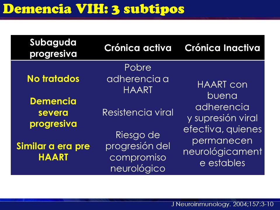 Demencia VIH: 3 subtipos