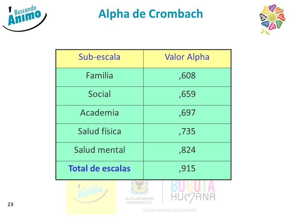 Alpha de Crombach ,915 Total de escalas ,824 Salud mental ,735