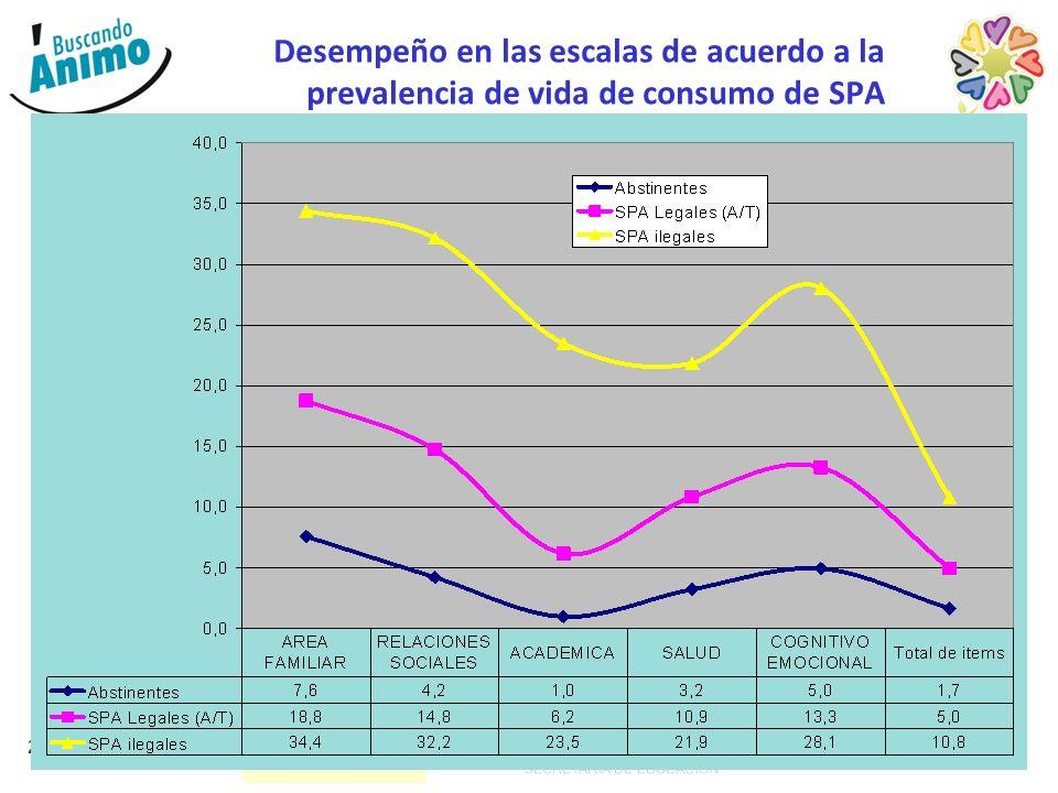 Desempeño en las escalas de acuerdo a la prevalencia de vida de consumo de SPA