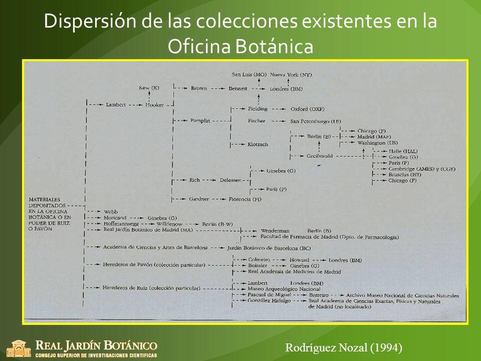 Dispersión de las colecciones existentes en la Oficina Botánica