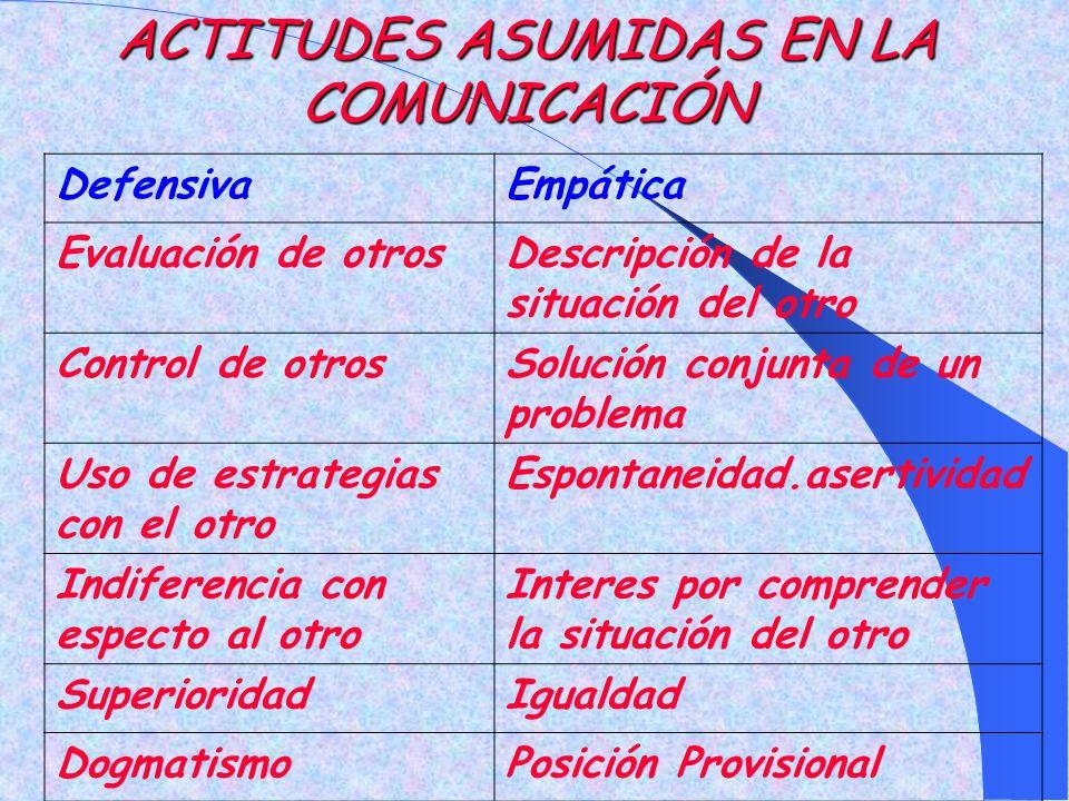 ACTITUDES ASUMIDAS EN LA COMUNICACIÓN