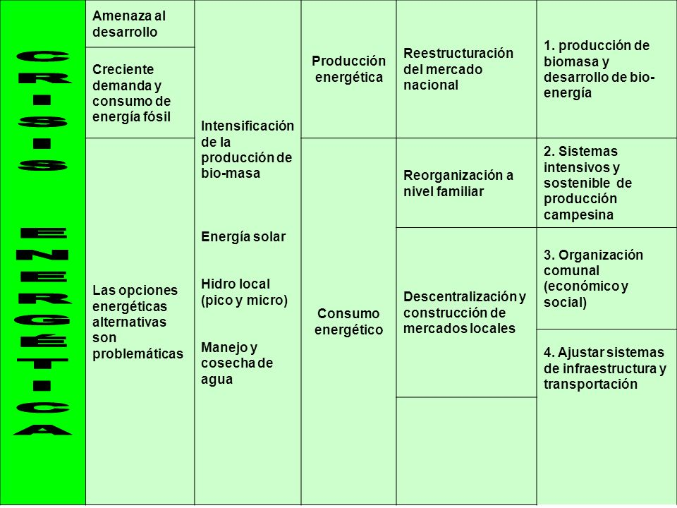 Producción energética