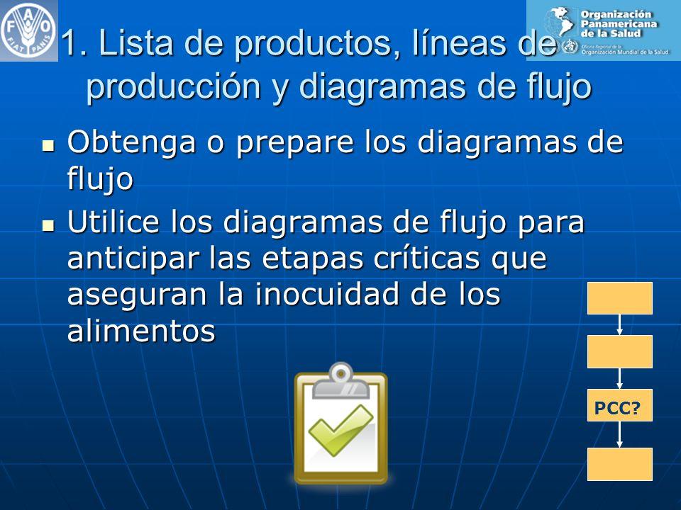 1. Lista de productos, líneas de producción y diagramas de flujo