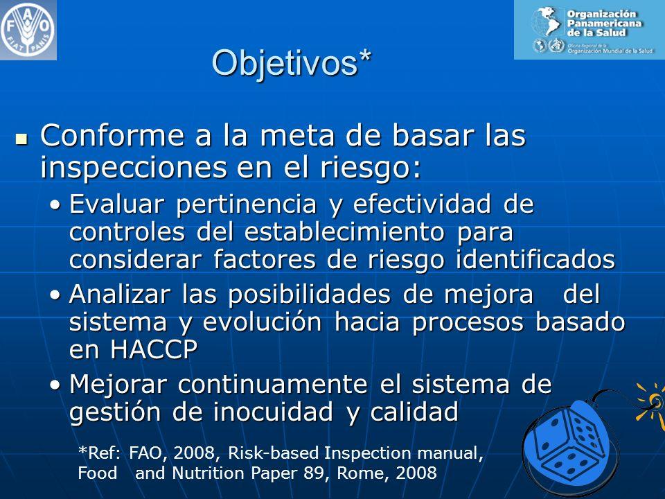 Objetivos* Conforme a la meta de basar las inspecciones en el riesgo:
