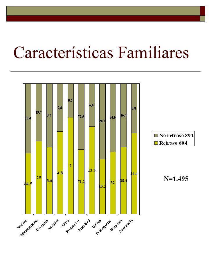 Características Familiares