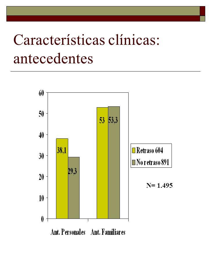 Características clínicas: antecedentes
