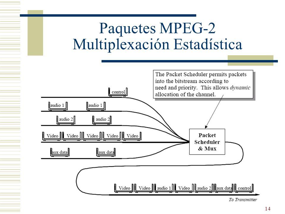 Paquetes MPEG-2 Multiplexación Estadística