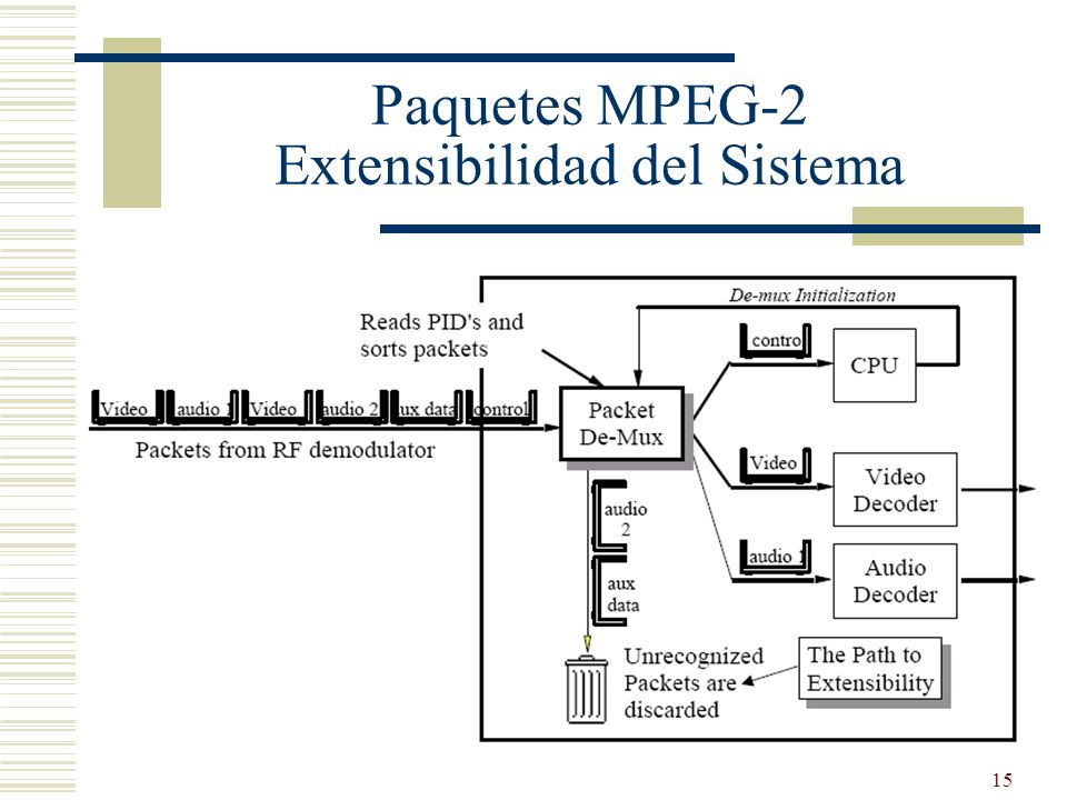 Paquetes MPEG-2 Extensibilidad del Sistema