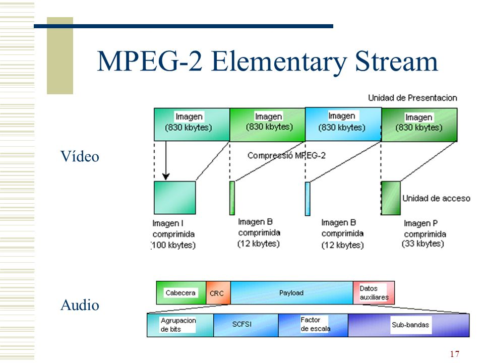 MPEG-2 Elementary Stream