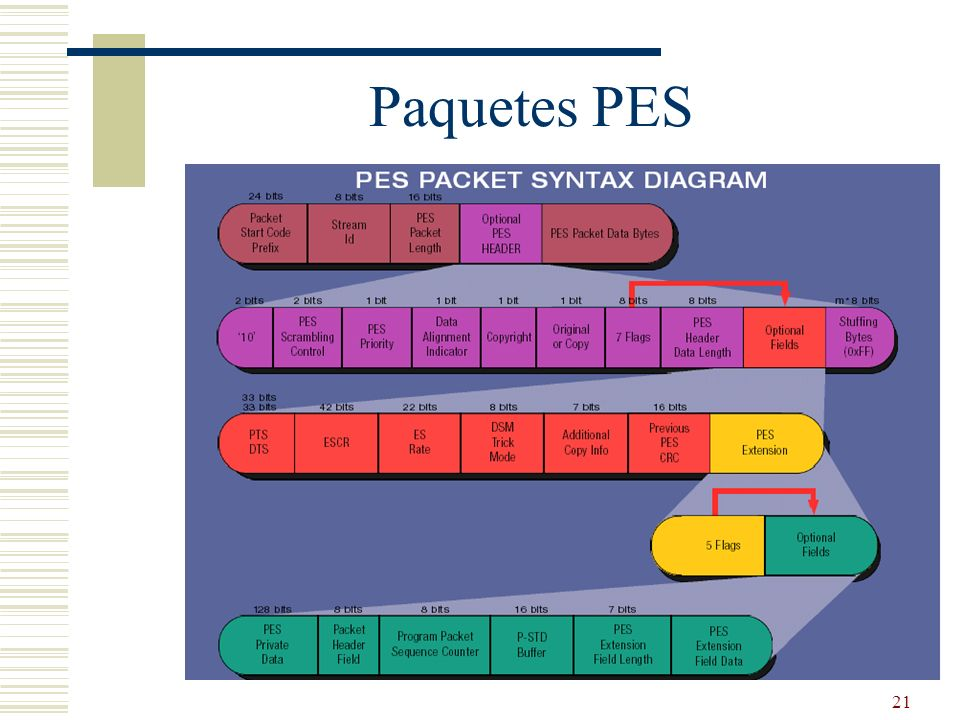 Paquetes PES
