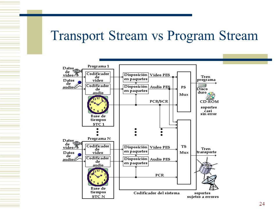 Transport Stream vs Program Stream