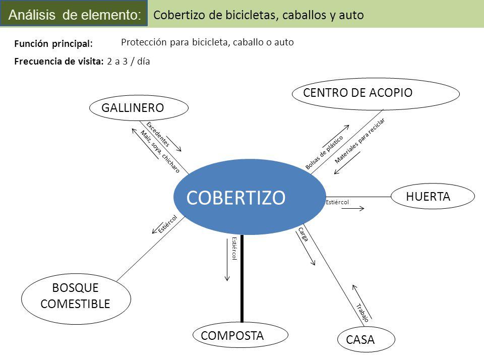 An lisis funcional de elementos ppt descargar for Cobertizo plastico