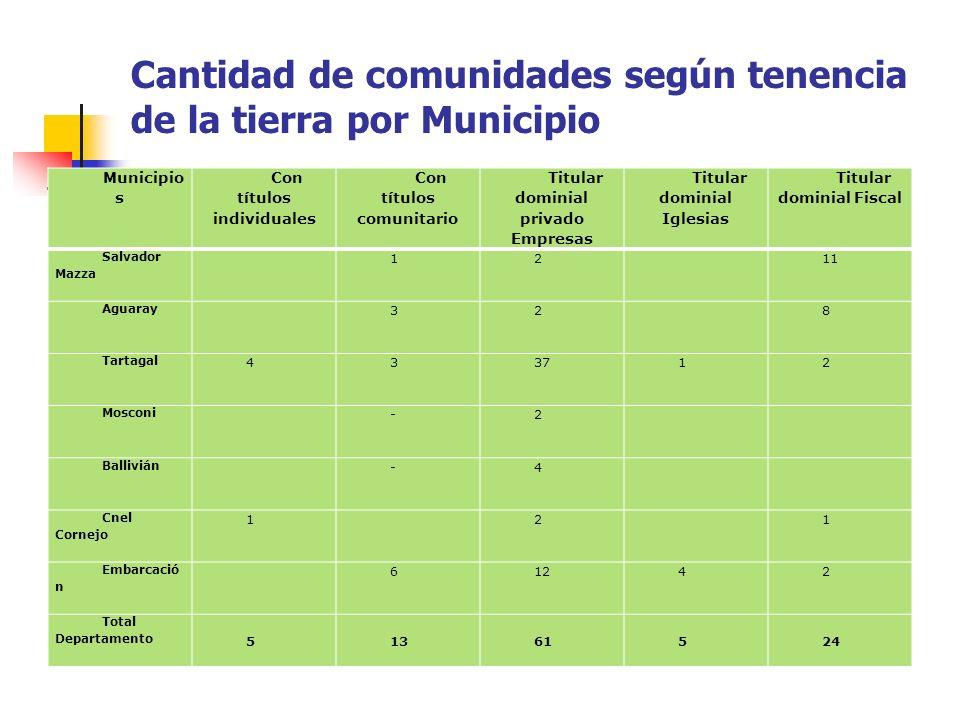 Cantidad de comunidades según tenencia de la tierra por Municipio