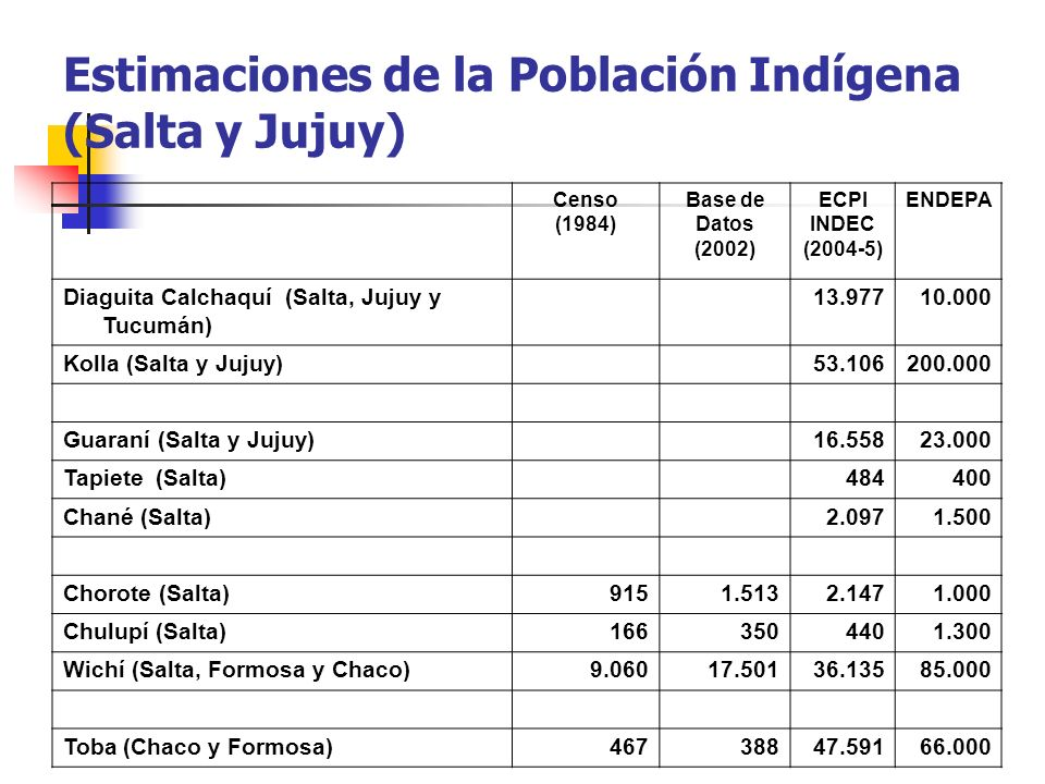 Estimaciones de la Población Indígena (Salta y Jujuy)