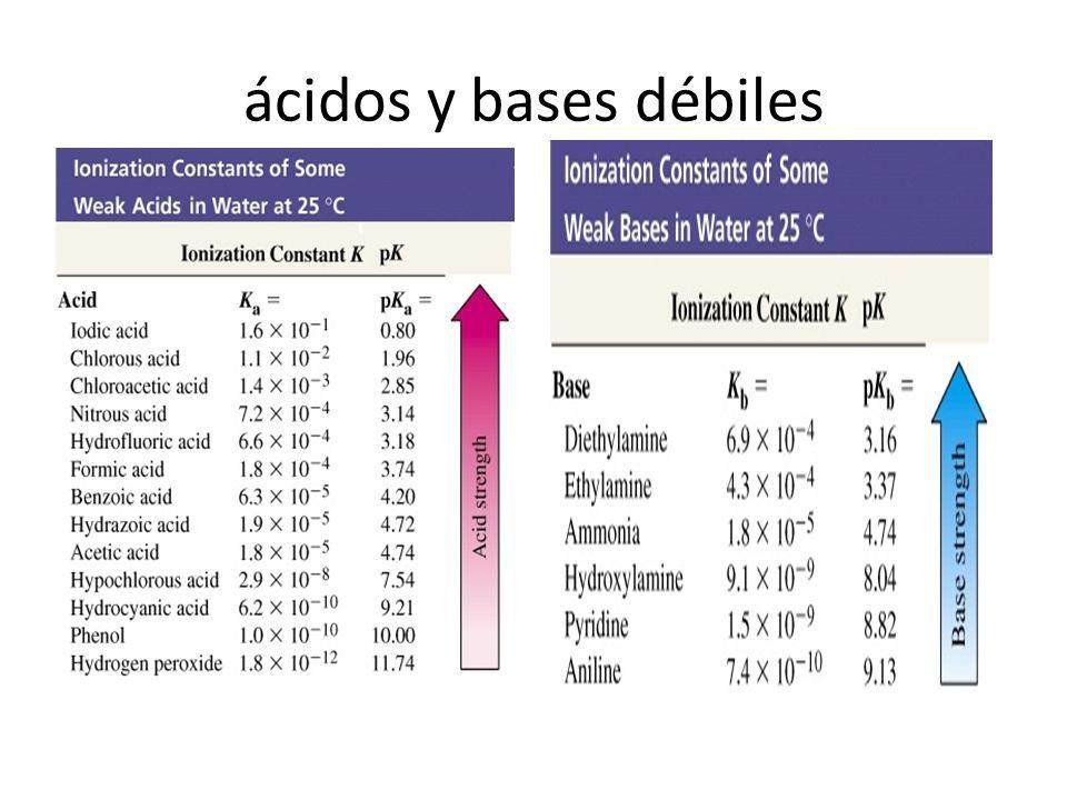 Fuerza de cidos y bases ppt descargar 9 cidos y bases dbiles urtaz Choice Image