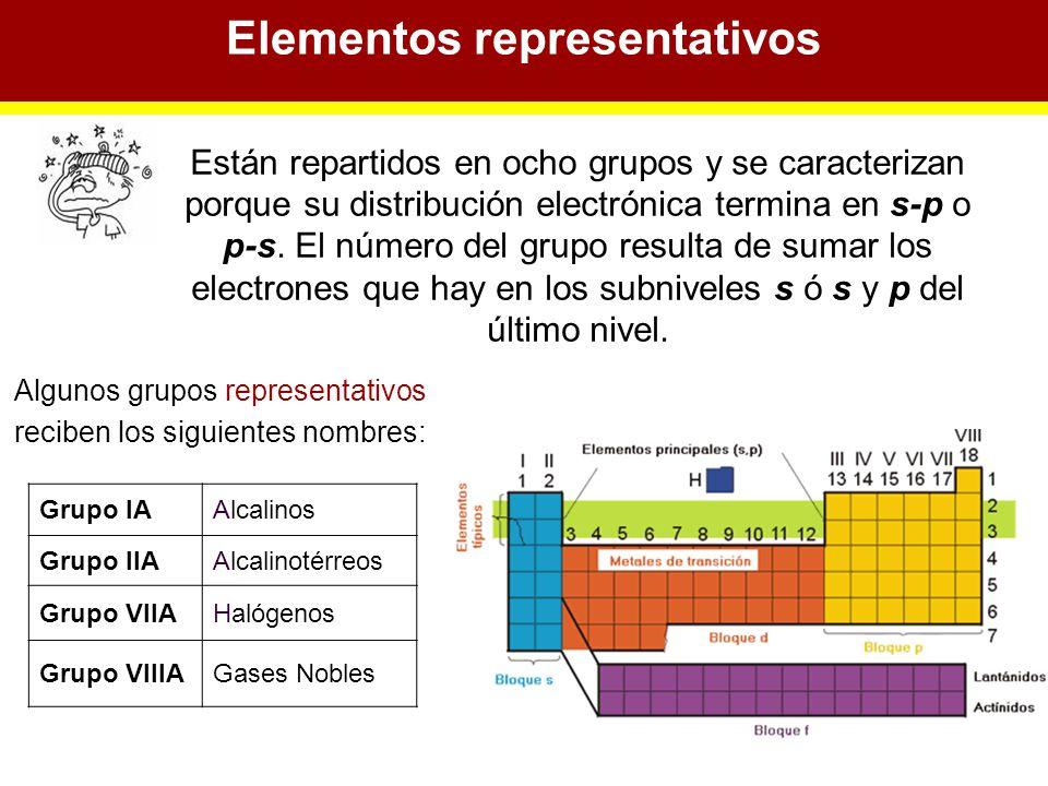 Tabla peridica la cee electrones que intervienen en reacciones elementos representativos urtaz Choice Image