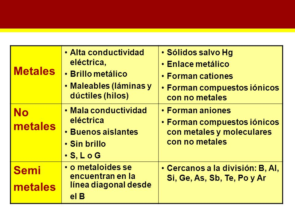 7 metales - Tabla Periodica Metales Ductiles