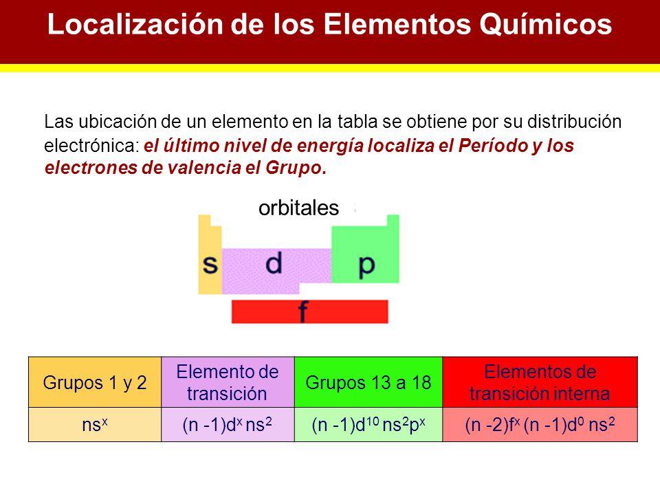 localizacin de los elementos qumicos - Tabla Periodica De Los Elementos Quimicos Con Las Valencias