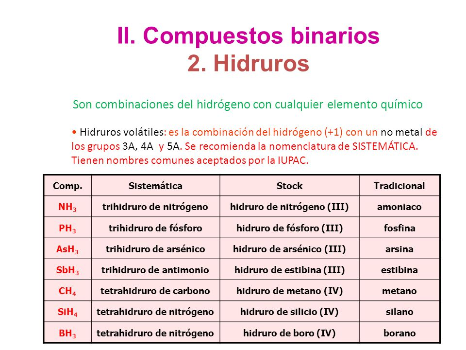Nomenclatura y formulacin en qumica inorgnica ppt descargar 25 ii urtaz Image collections