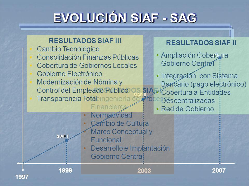 EVOLUCIÓN SIAF - SAG RESULTADOS SIAF III Cambio Tecnológico