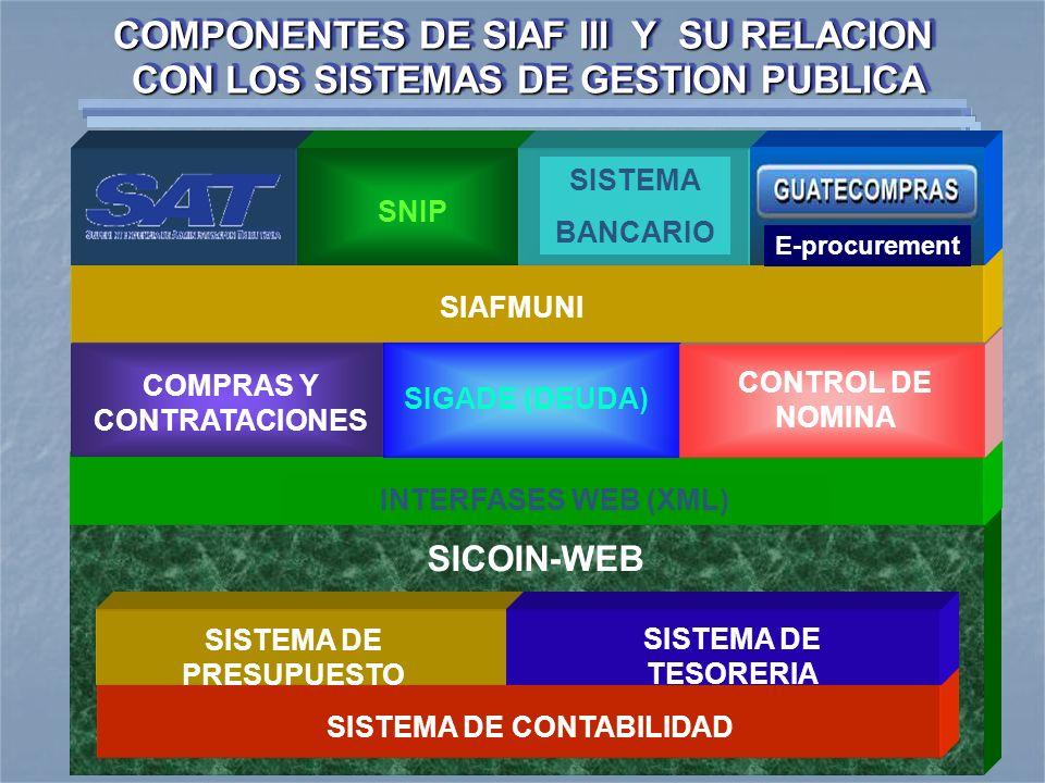 COMPONENTES DE SIAF III Y SU RELACION CON LOS SISTEMAS DE GESTION PUBLICA