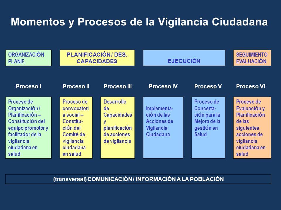 Momentos y Procesos de la Vigilancia Ciudadana