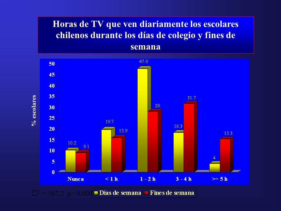 Horas de TV que ven diariamente los escolares chilenos durante los días de colegio y fines de semana