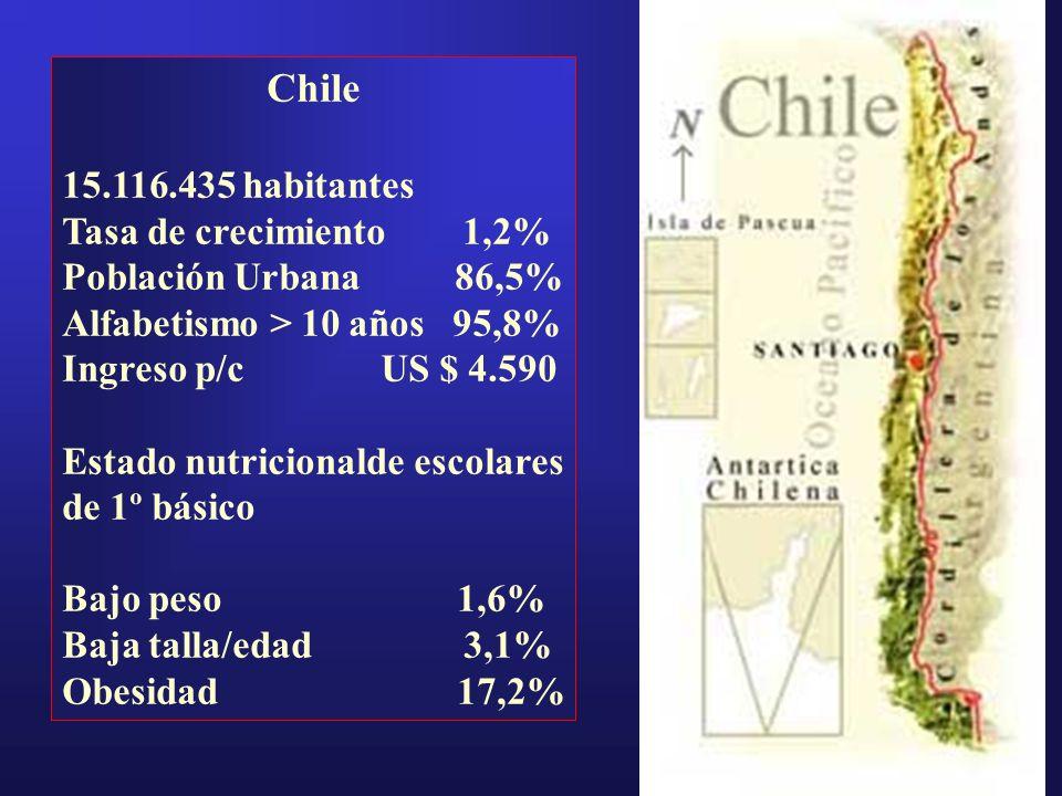 Chile 15.116.435 habitantes Tasa de crecimiento 1,2%