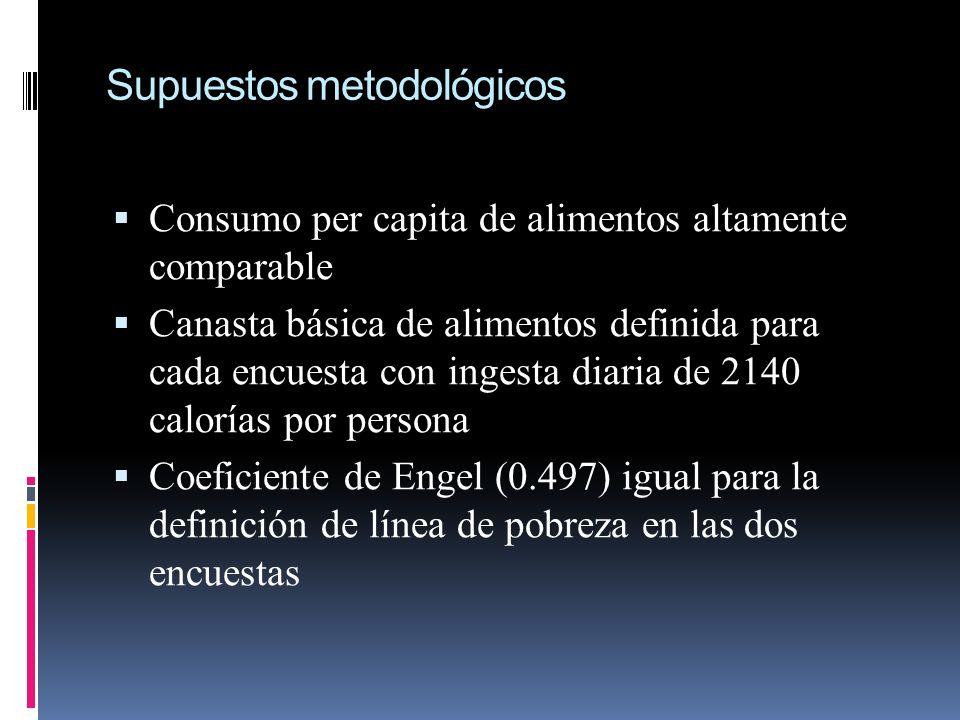 Supuestos metodológicos