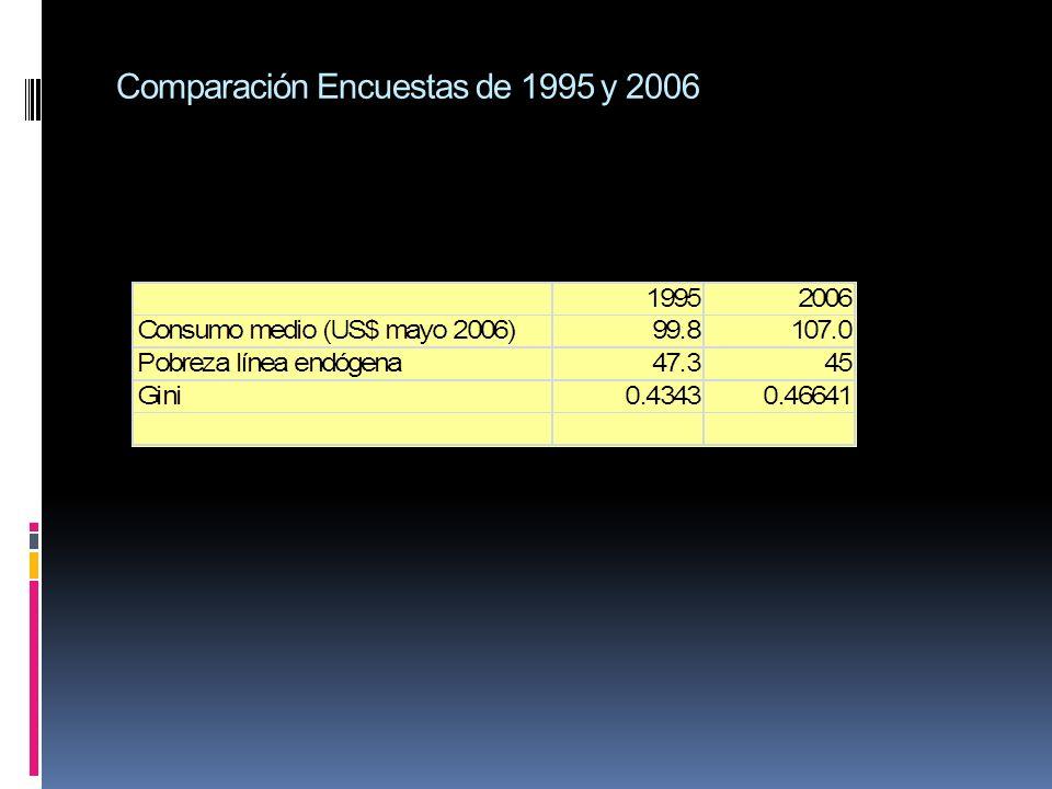 Comparación Encuestas de 1995 y 2006