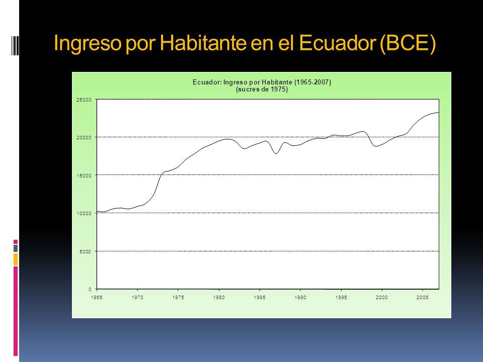 Ingreso por Habitante en el Ecuador (BCE)